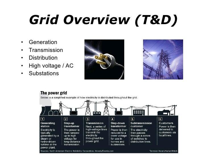 Grid Overview (T&D) <ul><li>Generation </li></ul><ul><li>Transmission </li></ul><ul><li>Distribution </li></ul><ul><li>Hig...