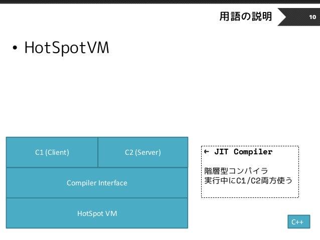 用語の説明 10 HotSpot VM Compiler Interface C1 (Client) C2 (Server) • HotSpotVM C++ ← JIT Compiler 階層型コンパイラ 実行中にC1/C2両方使う