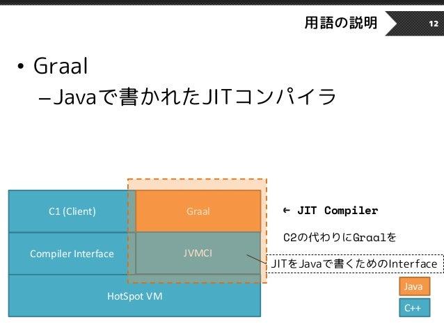 用語の説明 12 HotSpot VM Compiler Interface C1 (Client) Graal • Graal –Javaで書かれたJITコンパイラ C++ ← JIT Compiler C2の代わりにGraalを JVMCI...