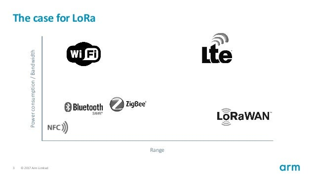 Getting started with LoRa using Arm Mbed and The Things Network Slide 3
