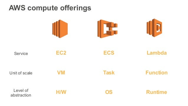 Getting Started with AWS Lambda and Serverless Computing