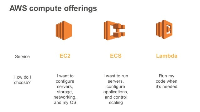 Getting Started with AWS Lambda and Serverless Computing Slide 3