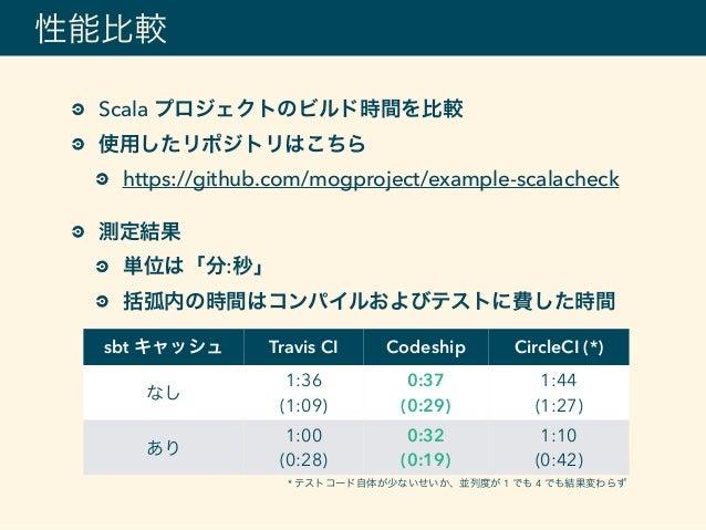 Scala プロジェクトのビルド時間を比較 使用したリポジトリはこちら https://github.com/mogproject/example-scalacheck 測定結果 単位は「分:秒」 括弧内の時間はコンパイルおよびテストに費した時...