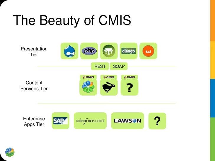 Meet CMIS  Consumer                Client              read   write              Services             Domain Model  Provid...