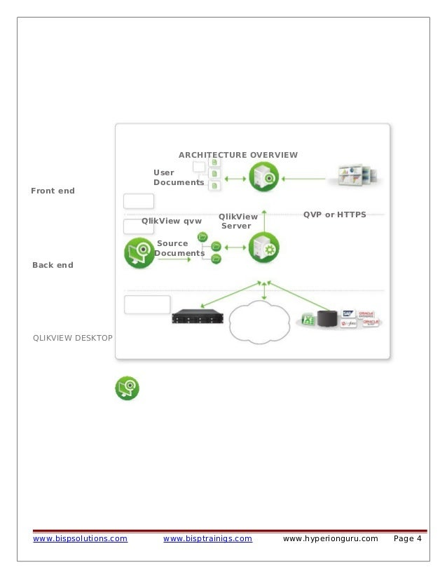 Getting started with qlikview part i for Architecture qlikview