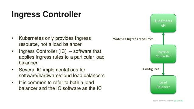 NGINX Kubernetes Ingress Controller: Getting Started – EMEA