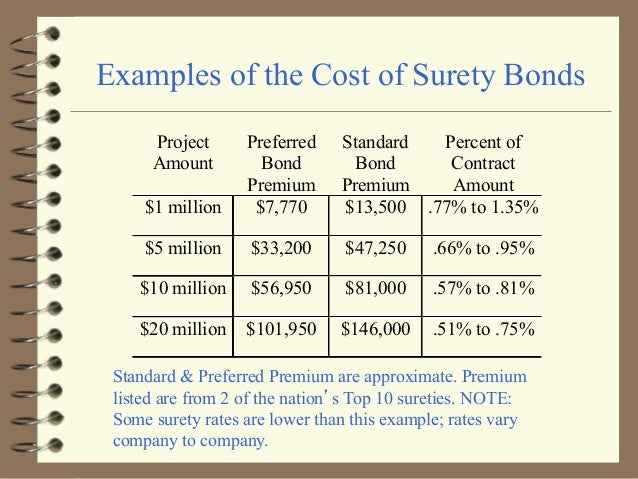Fedcon summit bonding surety for federal construction projects examples of the cost of surety platinumwayz
