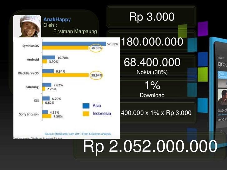 6,9   Miliar....... x 1% x Rp 3.000 = .........