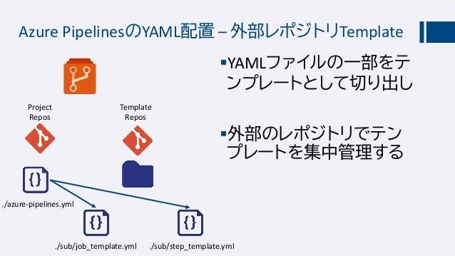 Azure PipelinesのYAML配置 – 外部レポジトリで管理 ./prja/azure-pipelines.yml ./prjb/azure-pipelines.yml YAMLファイルを別レポジ トリーで集中管理 特定の人だけが...