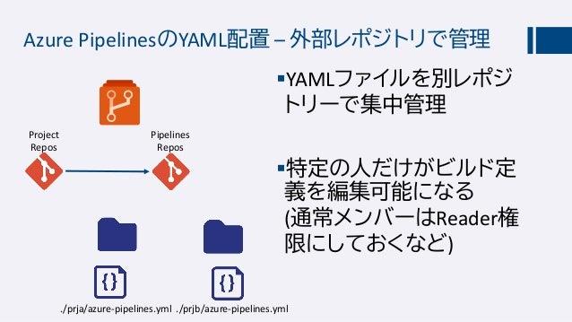 Azure Pipelinesとテンプレート 他サービスと比べて長くなりがちなAzure Pipelines のYAMLでもテンプレートを使えば柔軟な構成が可能 テンプレートの追加・編集はあくまでも「人間が」編 集するもの 組織のコンプラ...