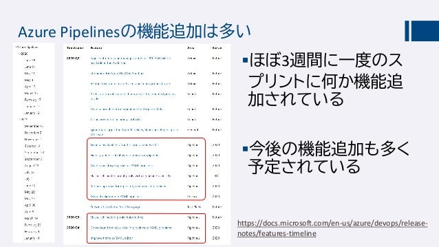 Azure Pipelinesの機能追加は多い ほぼ3週間に一度のス プリントに何か機能追 加されている 今後の機能追加も多く 予定されている https://docs.microsoft.com/en-us/azure/devops/re...