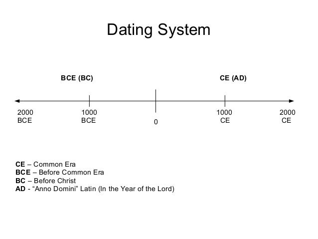 Hvad betyder bce i dating