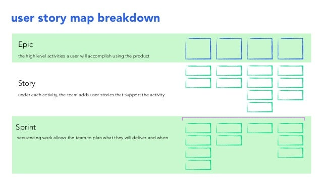 Getting Started - Introduction to User Story Mapping on