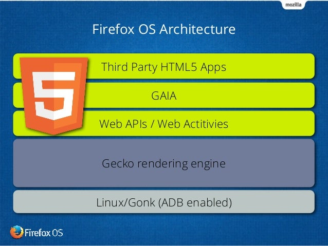 Getting started contributing Firefox OS