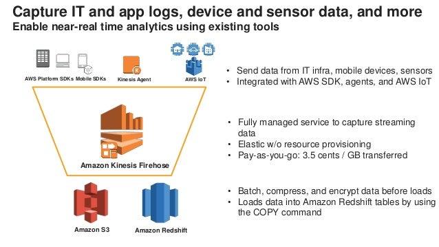AWS Platform SDKs Mobile SDKs Kinesis Agent AWS IoT Amazon S3 Amazon Redshift • Send data from IT infra, mobile devices, s...