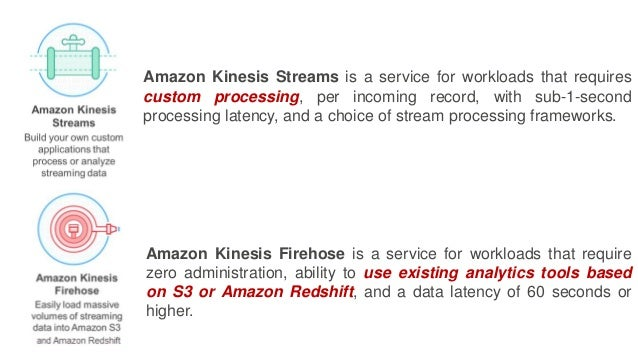 Amazon Kinesis Streams is a service for workloads that requires custom processing, per incoming record, with sub-1-second ...