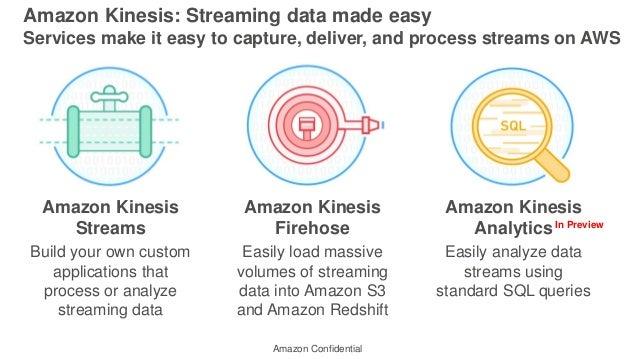 Amazon Kinesis Streams Build your own custom applications that process or analyze streaming data Amazon Kinesis Firehose E...