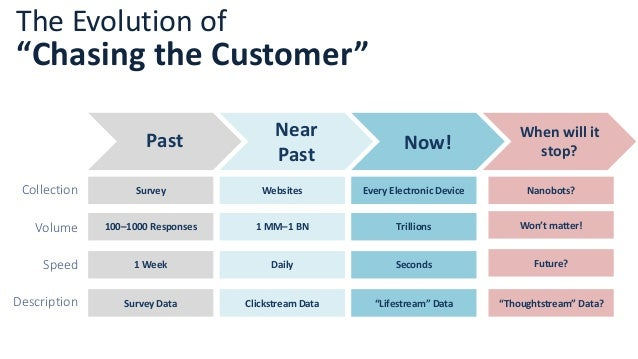 """The Evolution of """"Chasing the Customer"""" Past Near Past Now! Survey Websites Every Electronic Device 100–1000 Responses 1 M..."""