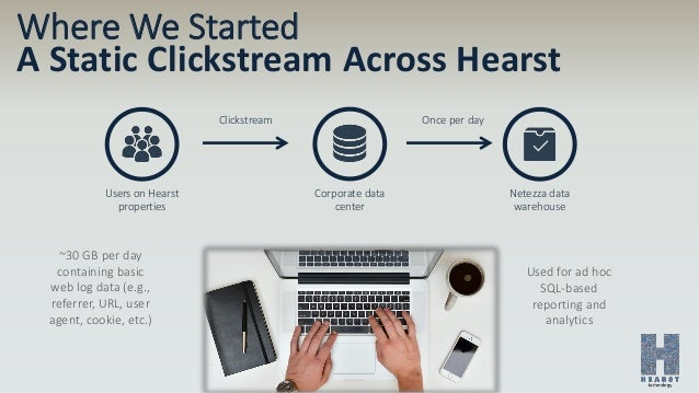 Where We Started A Static Clickstream Across Hearst Users on Hearst properties Corporate data center Netezza data warehous...