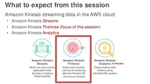 What to expect from this session Amazon Kinesis streaming data in the AWS cloud • Amazon Kinesis Streams • Amazon Kinesis ...