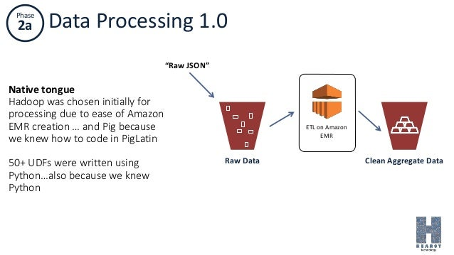 """Phase 2a Data Processing 1.0 ETL on Amazon EMR Clean Aggregate DataRaw Data """"Raw JSON"""" Native tongue Hadoop was chosen ini..."""