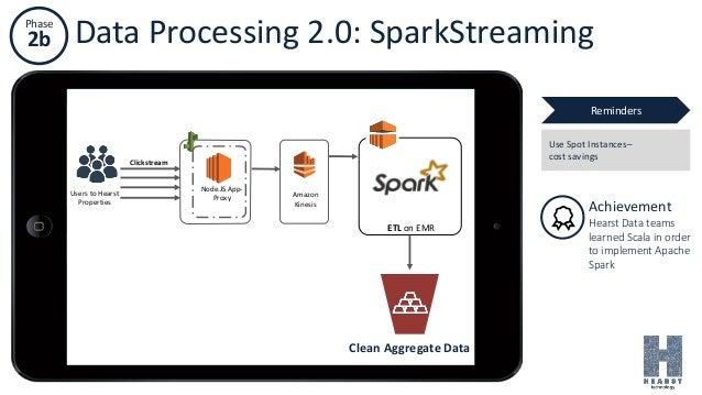 Phase 2b Data Processing 2.0: SparkStreaming Amazon Kinesis Node.JS App- Proxy Users to Hearst Properties Clickstream ETL ...