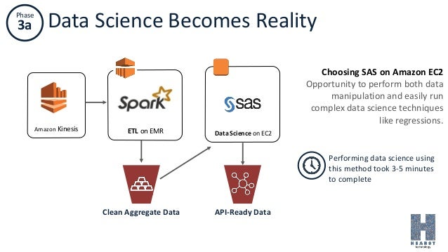 Phase 3a Data Science Becomes Reality Data Science on EC2 Amazon Kinesis ETL on EMR Clean Aggregate Data API-Ready Data Ch...