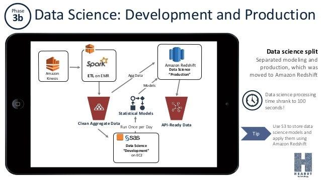 """Phase 3b Data Science: Development and Production Amazon Kinesis Data Science """"Production"""" Amazon Redshift ETL on EMR Data..."""