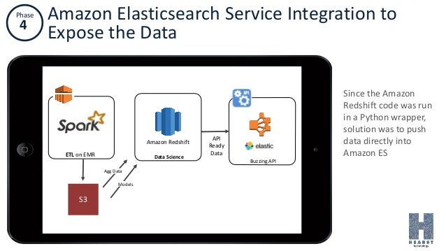 Phase 4 Amazon Elasticsearch Service Integration to Expose the Data Since the Amazon Redshift code was run in a Python wra...