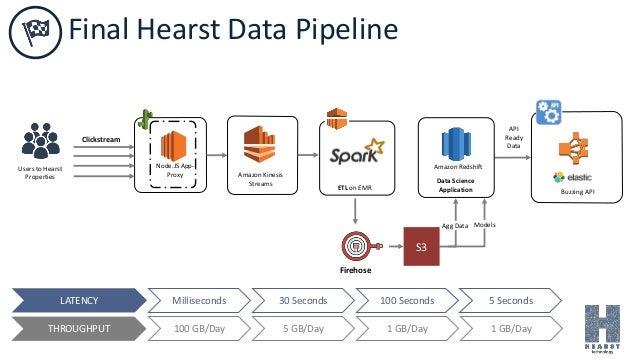 Buzzing API API Ready Data Amazon Kinesis Streams Node.JS App- Proxy Clickstream Data Science Application Amazon Redshift ...