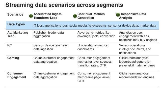 Scenarios Accelerated Ingest- Transform-Load Continual Metrics Generation Responsive Data Analysis Data Types IT logs, app...