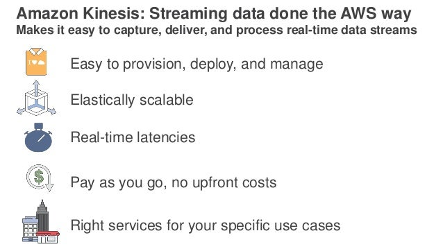 Amazon Kinesis: Streaming data done the AWS way Makes it easy to capture, deliver, and process real-time data streams Pay ...