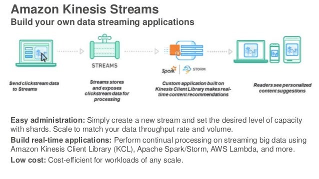 Amazon Kinesis Streams Build your own data streaming applications Easy administration: Simply create a new stream and set ...