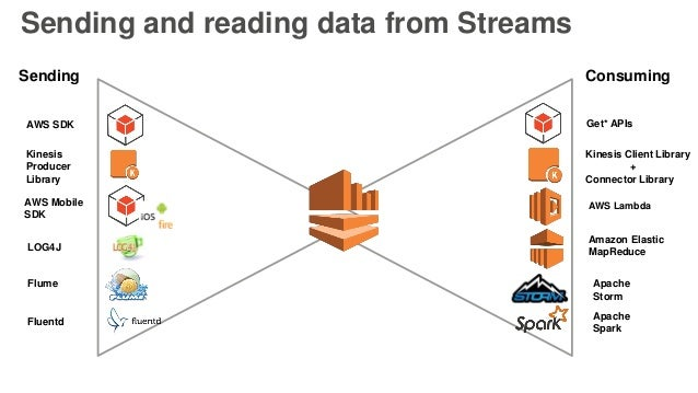 Sending and reading data from Streams AWS SDK LOG4J Flume Fluentd Get* APIs Kinesis Client Library + Connector Library Apa...