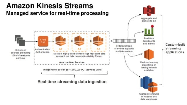 Real-time streaming data ingestion Custom-built streaming applications Inexpensive: $0.014 per 1,000,000 PUT payload units...