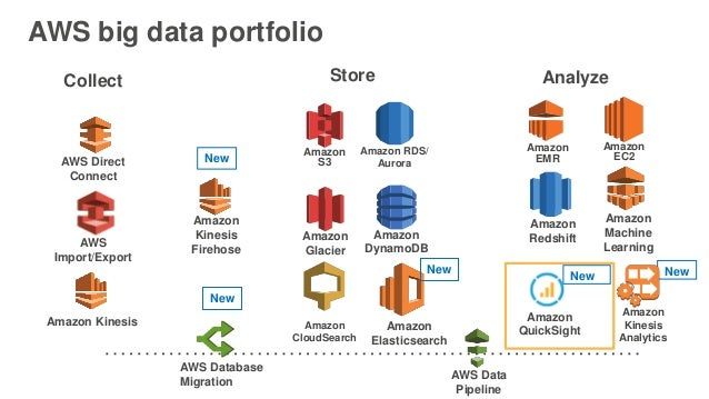 Getting Started with Amazon QuickSight