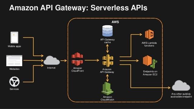 Amazon API Gateway: Serverless APIs Internet Mobile apps Websites Services AWS Lambda functions AWS API Gateway cache Endp...