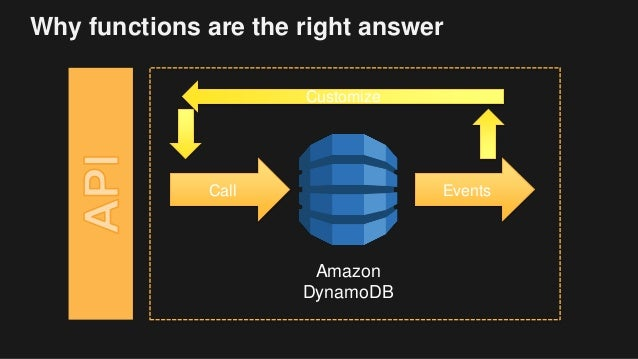 Why functions are the right answer Amazon DynamoDB Call Events Customize