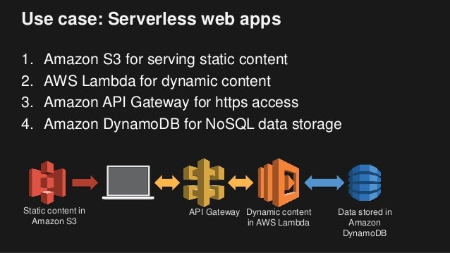 Use case: Serverless web apps 1. Amazon S3 for serving static content 2. AWS Lambda for dynamic content 3. Amazon API Gate...