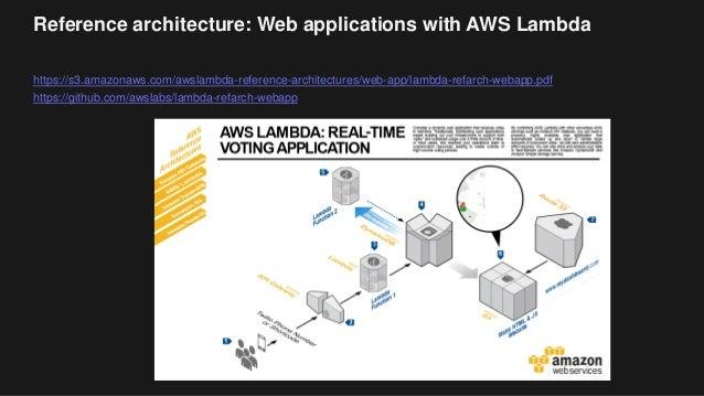 Reference architecture: Web applications with AWS Lambda https://s3.amazonaws.com/awslambda-reference-architectures/web-ap...