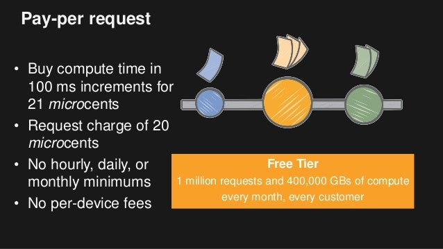 Pay-per request • Buy compute time in 100 ms increments for 21 microcents • Request charge of 20 microcents • No hourly, d...