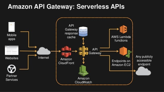 Getting Started With Aws Lambda And The Serverless Cloud