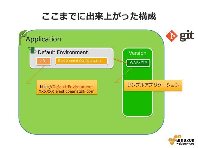 ここまでに出来上がった構成Application   Default Environment                   Version    URL      Environment Configuration            ...