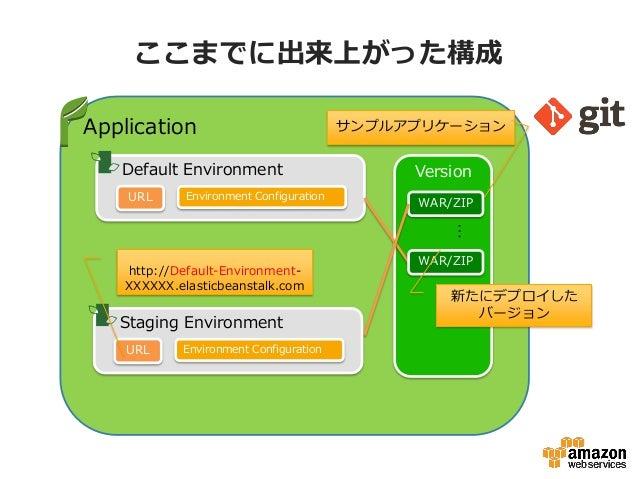 ここまでに出来上がった構成Application                              サンプルアプリケーション   Default Environment                        Version   ...