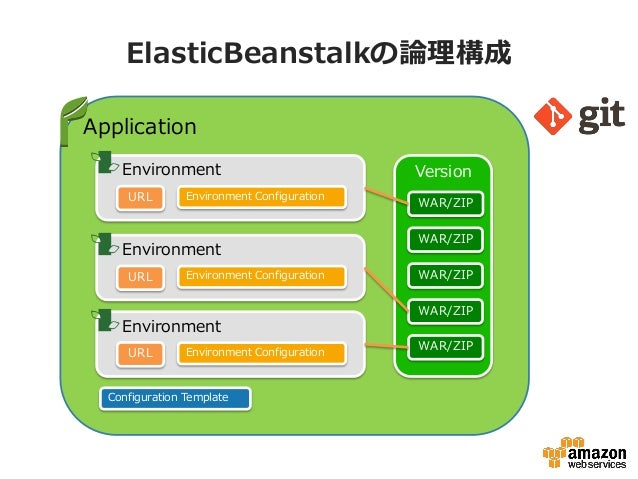 ElasticBeanstalkの論理構成Application    Environment                             Version     URL        Environment Configurati...