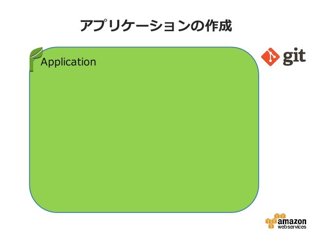 アプリケーションの作成Application