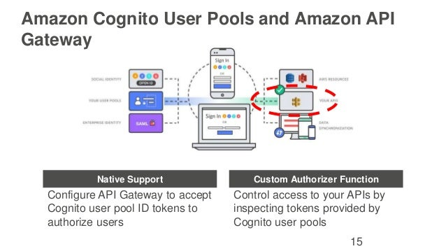 Getting Started with Cognito User Pools - September Webinar