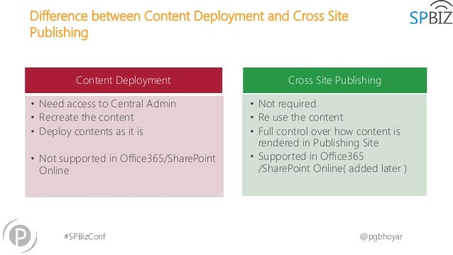 search innovations for site and portal design in sharepoint online