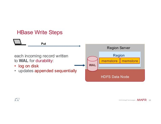 HBase Output