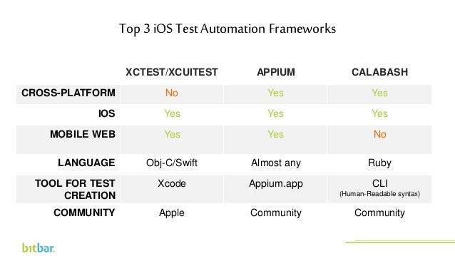 Top 3 iOS Test Automation Frameworks XCTEST/XCUITEST APPIUM CALABASH CROSS-PLATFORM No Yes Yes IOS Yes Yes Yes MOBILE WEB ...